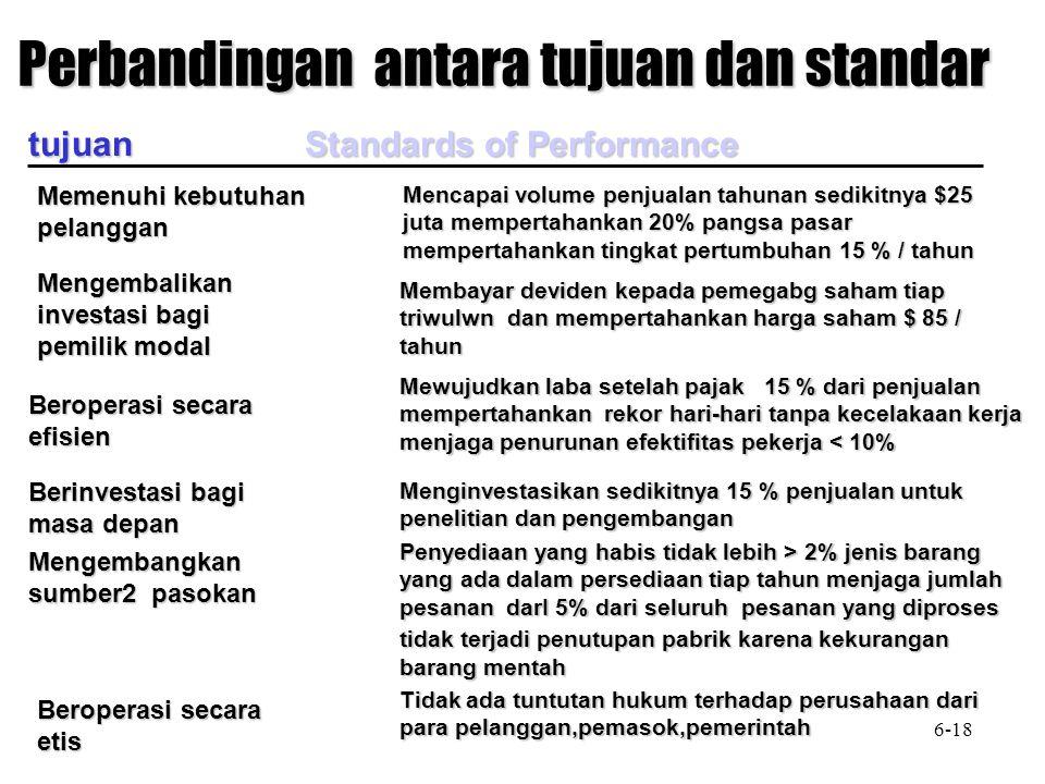 Perbandingan antara tujuan dan standar