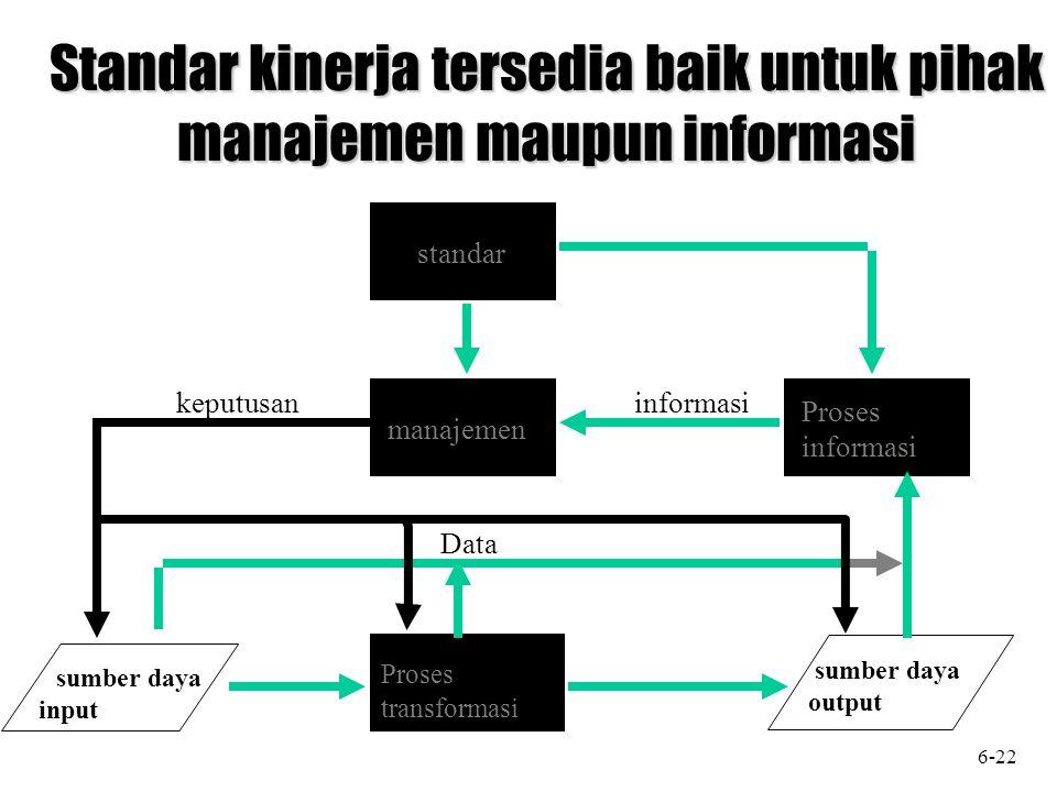 Standar kinerja tersedia baik untuk pihak manajemen maupun informasi