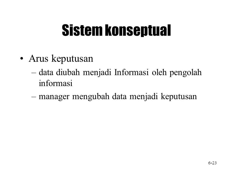 Sistem konseptual Arus keputusan