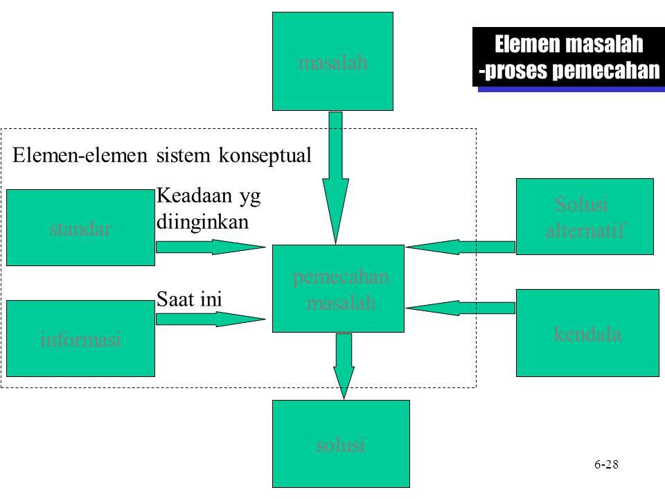 Elemen-elemen sistem konseptual