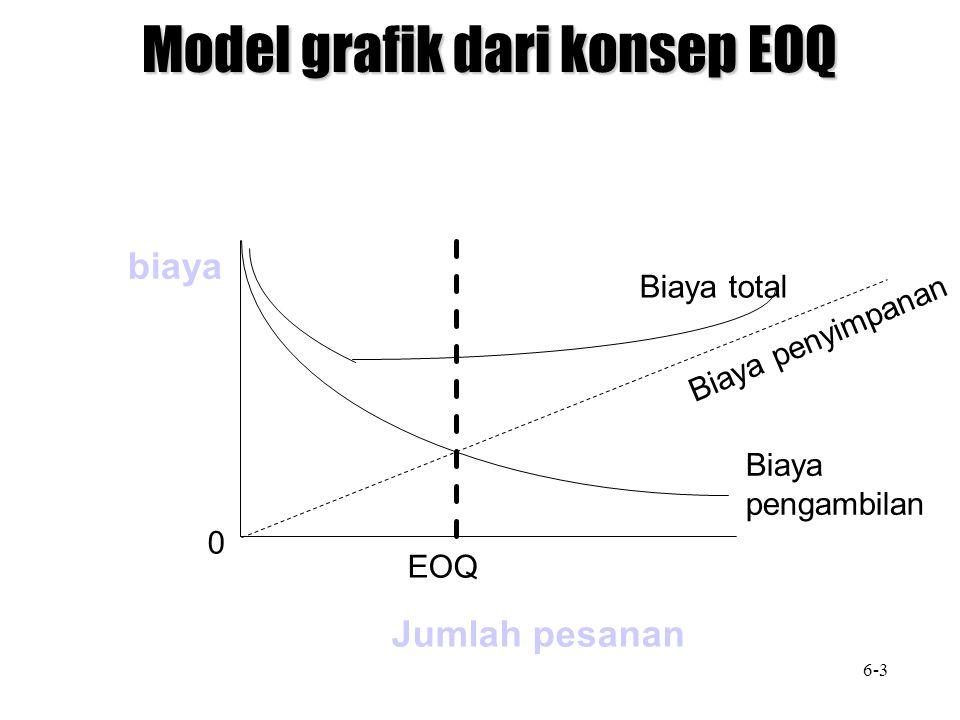 Model grafik dari konsep EOQ