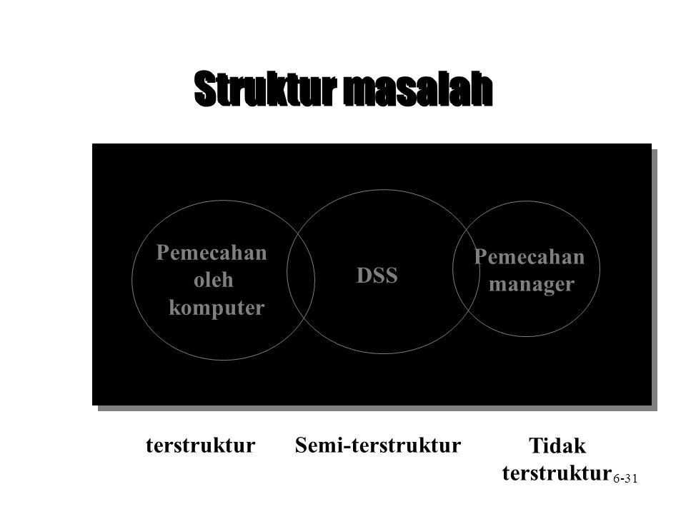 Struktur masalah DSS Pemecahan oleh komputer Pemecahan manager