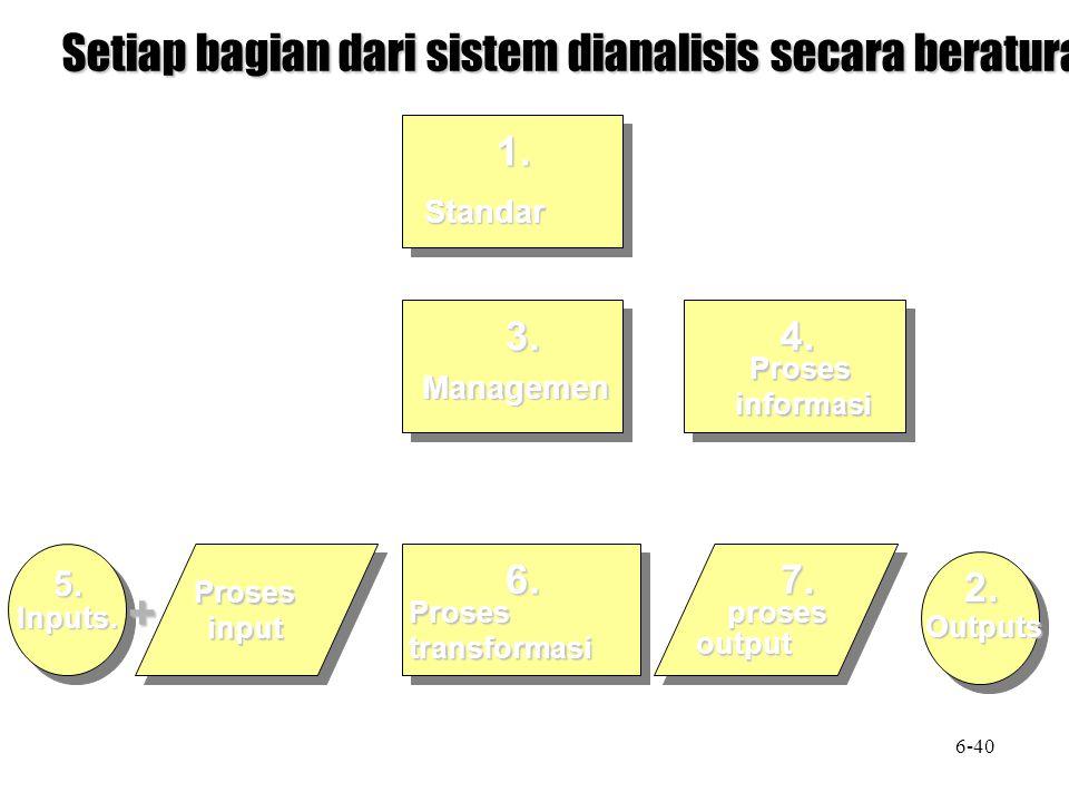 Setiap bagian dari sistem dianalisis secara beraturan