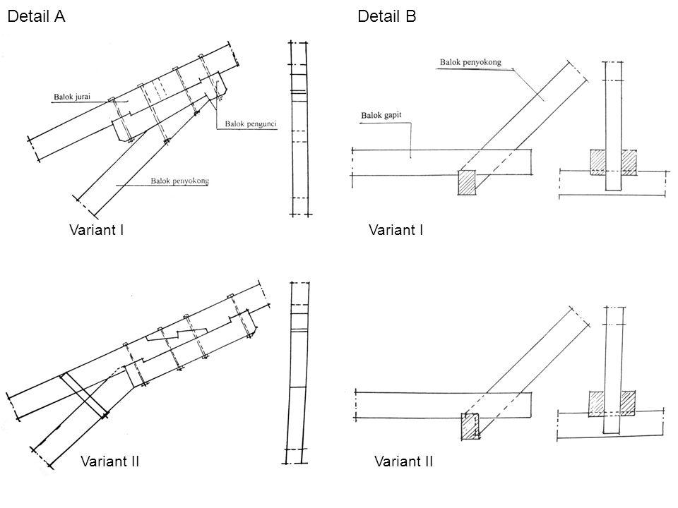 Detail A Detail B Variant I Variant I Variant II Variant II