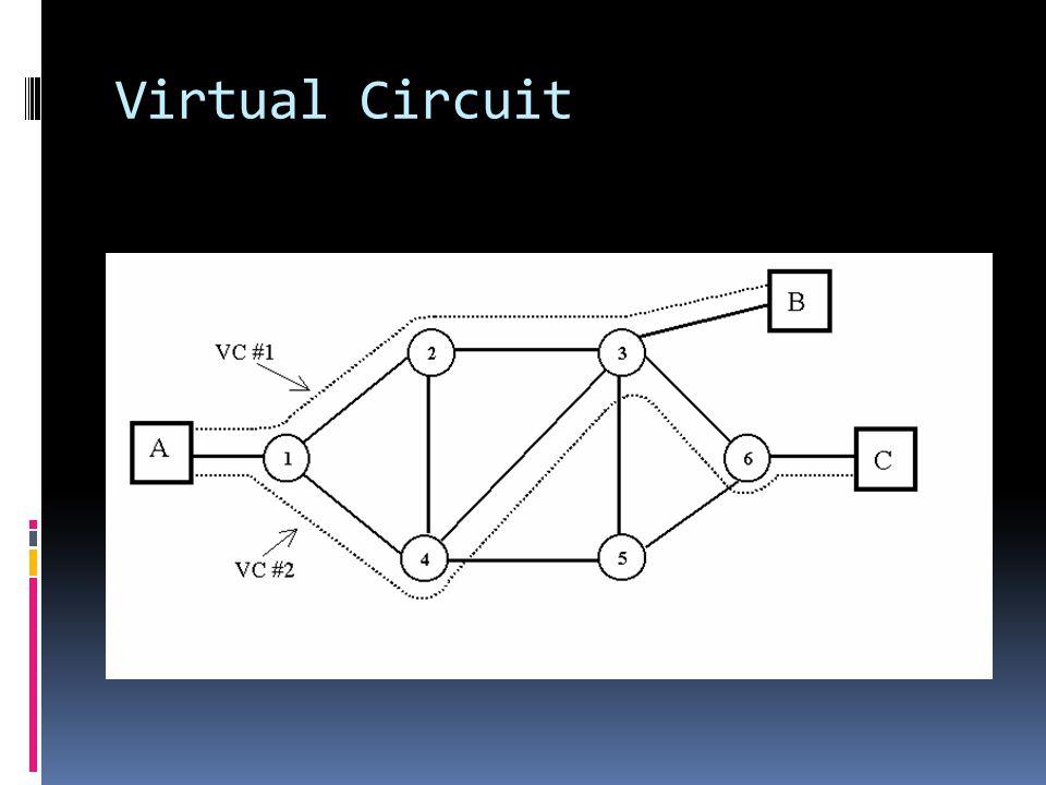 Virtual Circuit