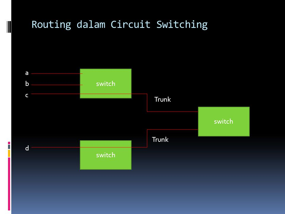 Routing dalam Circuit Switching