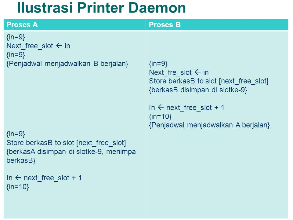 Ilustrasi Printer Daemon