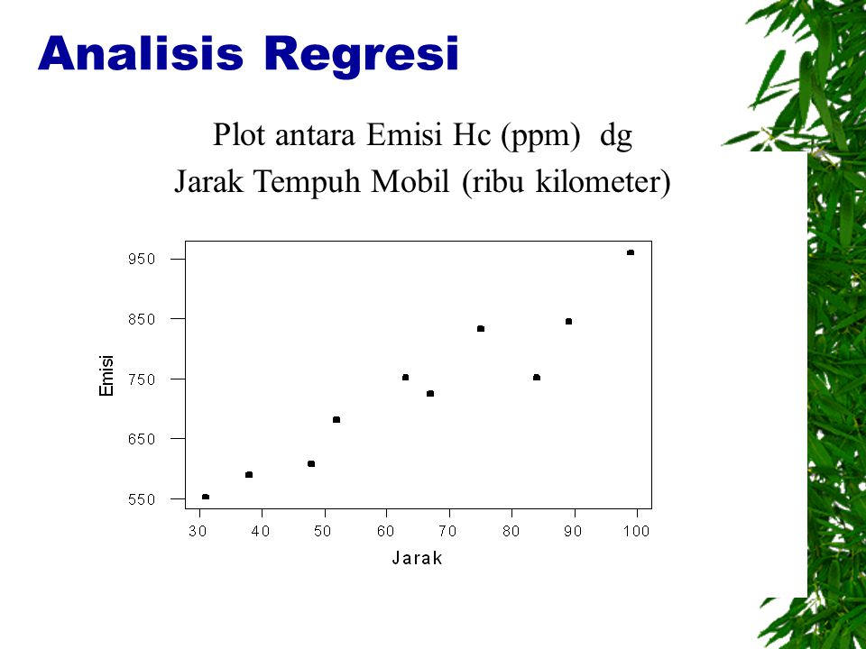 Analisis Regresi Plot antara Emisi Hc (ppm) dg