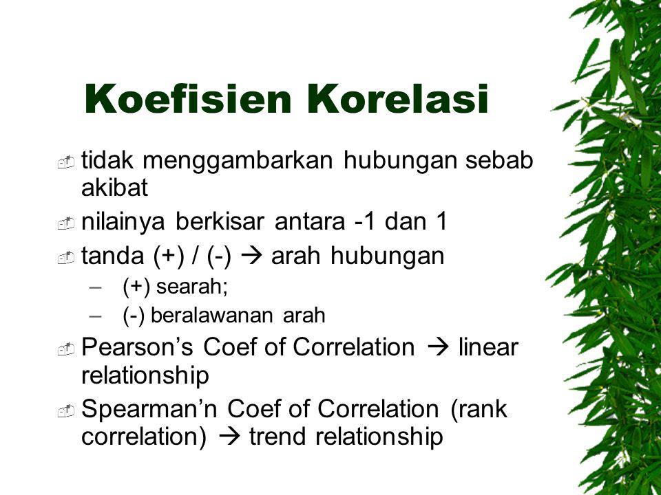 Koefisien Korelasi tidak menggambarkan hubungan sebab akibat