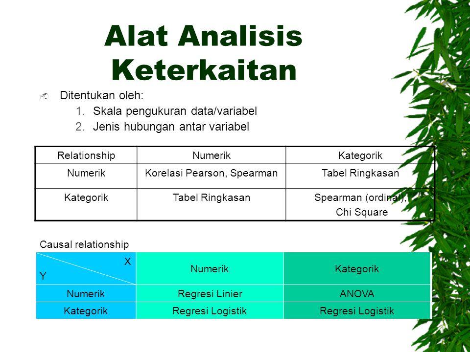 Alat Analisis Keterkaitan
