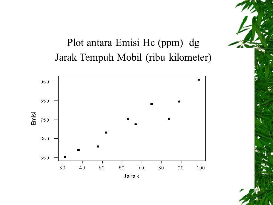 Plot antara Emisi Hc (ppm) dg Jarak Tempuh Mobil (ribu kilometer)