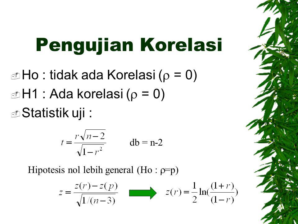 Pengujian Korelasi Ho : tidak ada Korelasi ( = 0)