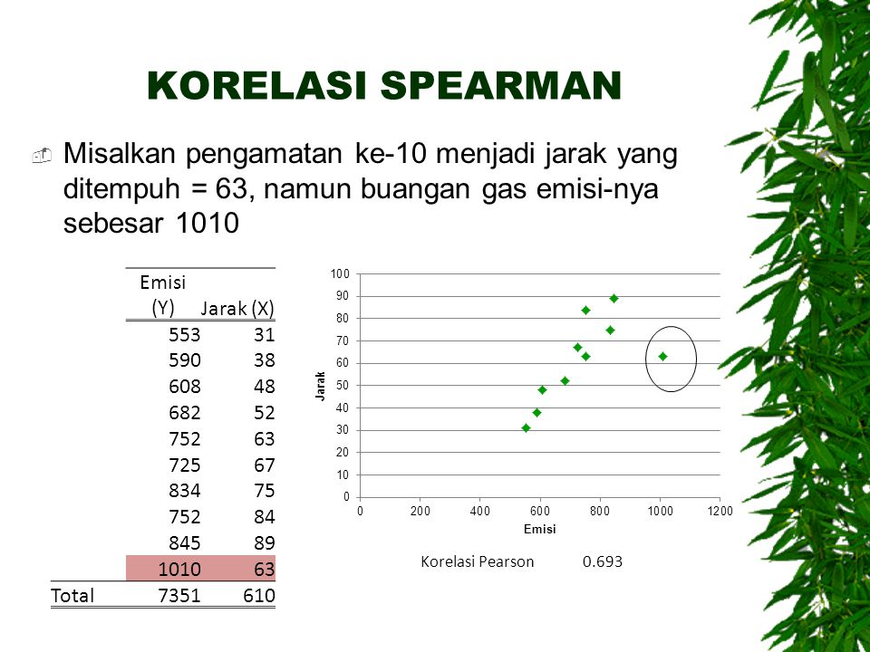 KORELASI SPEARMAN Misalkan pengamatan ke-10 menjadi jarak yang ditempuh = 63, namun buangan gas emisi-nya sebesar 1010.