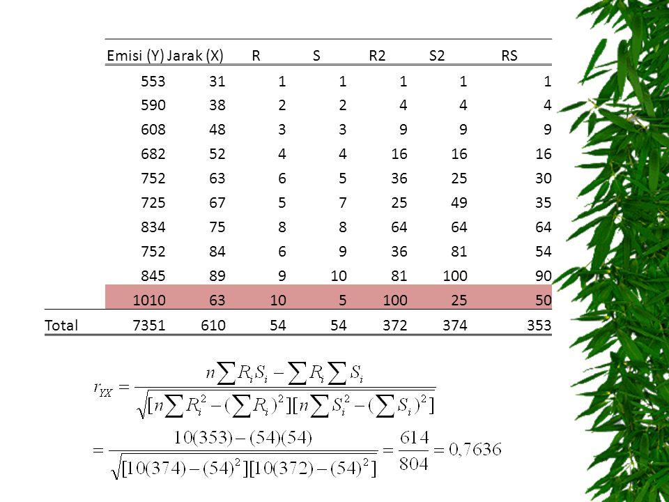 Emisi (Y) Jarak (X) R. S. R2. S2. RS. 553. 31. 1. 590. 38. 2. 4. 608. 48. 3. 9. 682.