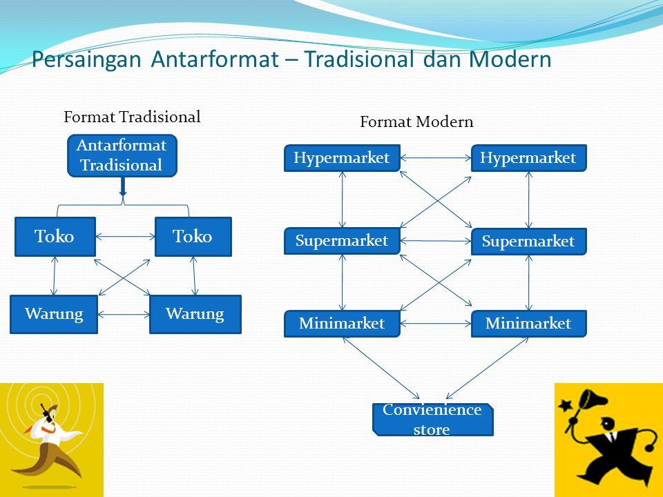 Persaingan Antarformat – Tradisional dan Modern