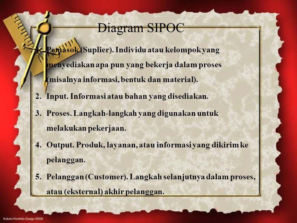 Diagram SIPOC Pemasok (Suplier). Individu atau kelompok yang menyediakan apa pun yang bekerja dalam proses (misalnya informasi, bentuk dan material).