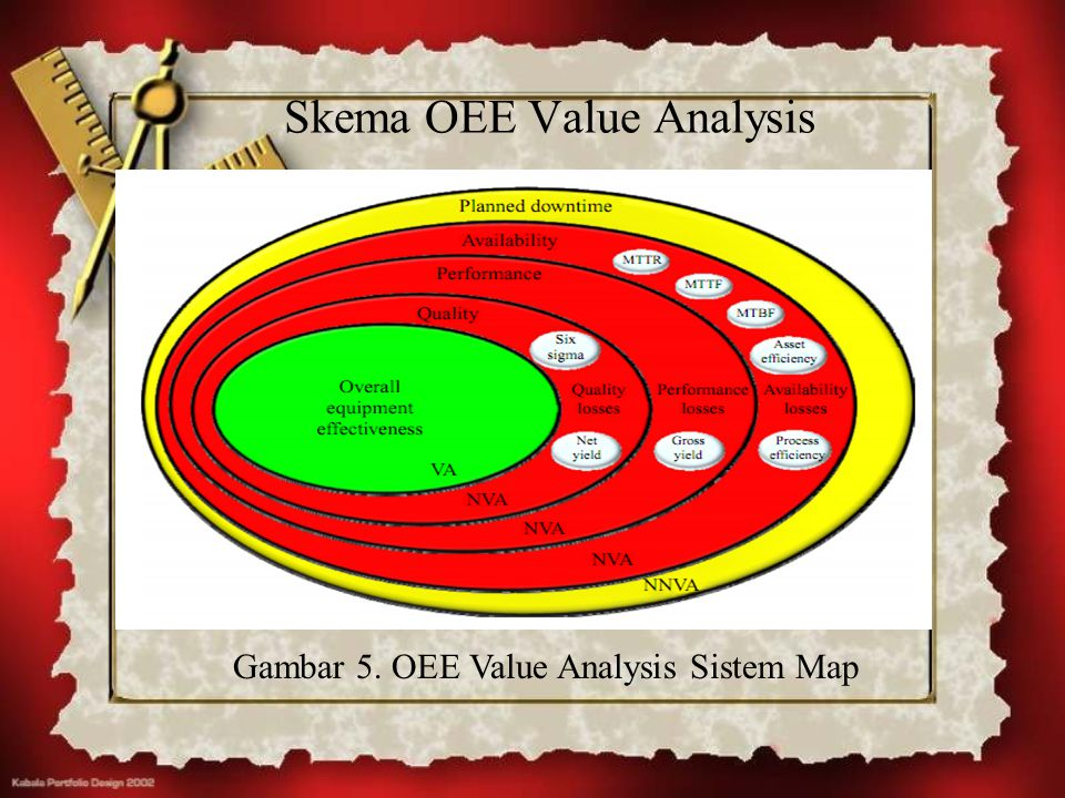 Skema OEE Value Analysis
