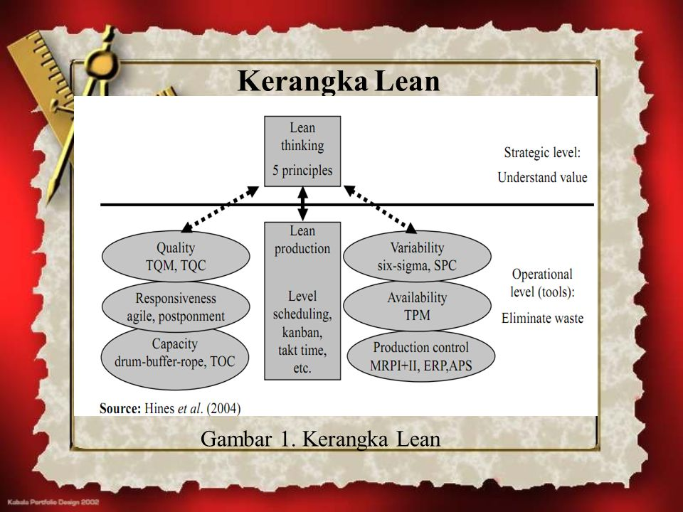 Kerangka Lean Gambar 1. Kerangka Lean