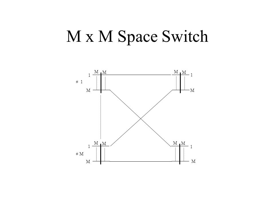 M x M Space Switch 1 M # M # 1