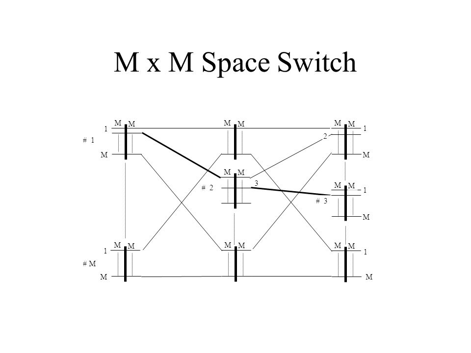 M x M Space Switch 1 M 3 # M # 1 # 2 # 3 2
