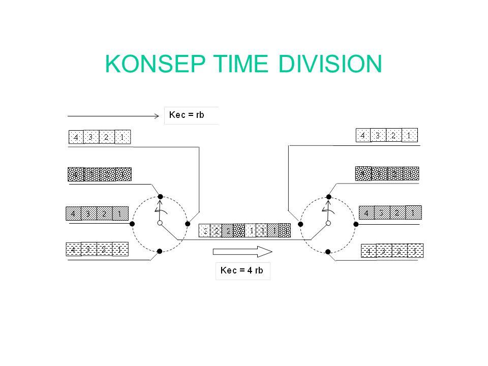 KONSEP TIME DIVISION