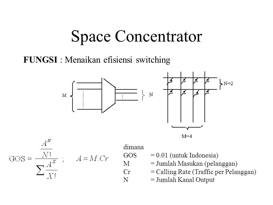 Space Concentrator FUNGSI : Menaikan efisiensi switching dimana