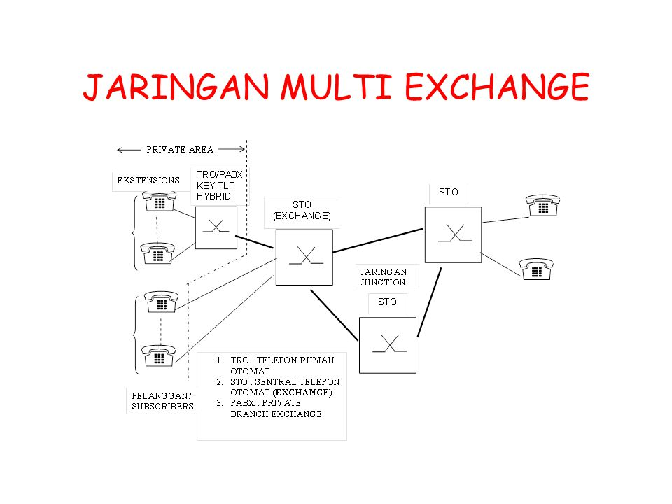 JARINGAN MULTI EXCHANGE