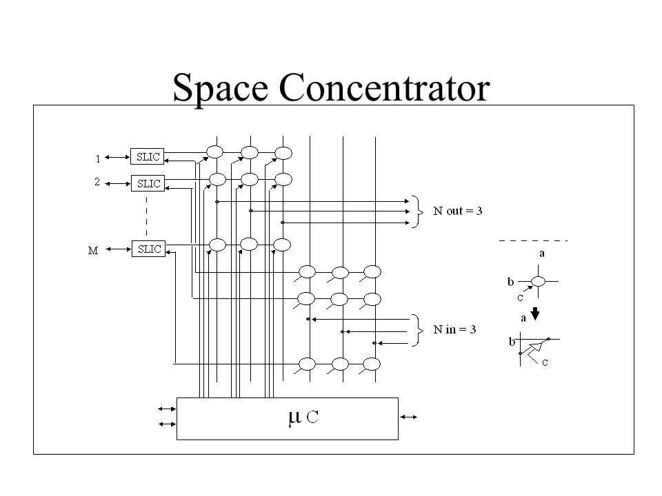Space Concentrator