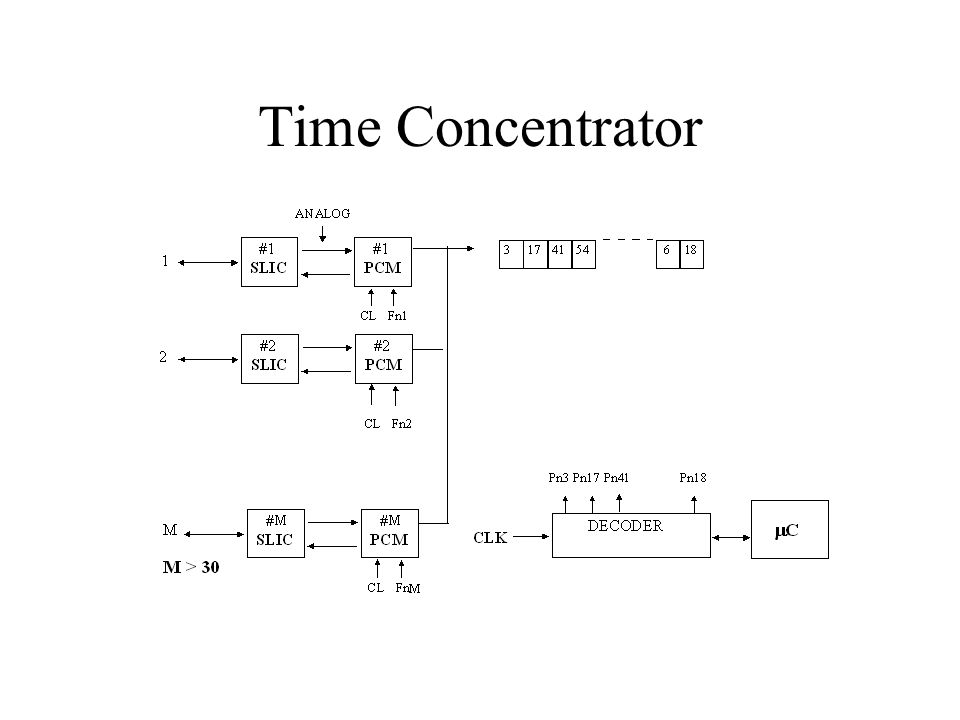 Time Concentrator