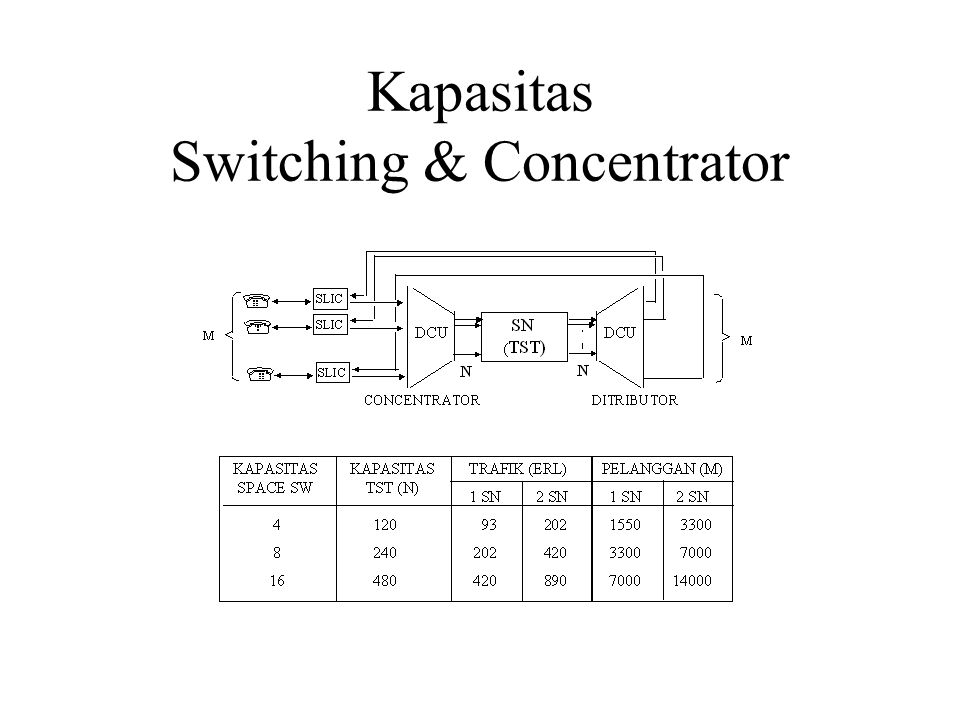 Kapasitas Switching & Concentrator