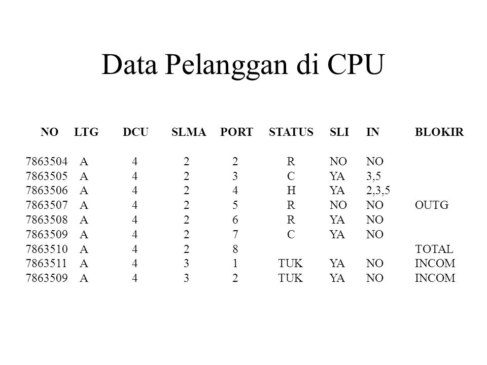 Data Pelanggan di CPU NO LTG DCU SLMA PORT STATUS SLI IN BLOKIR
