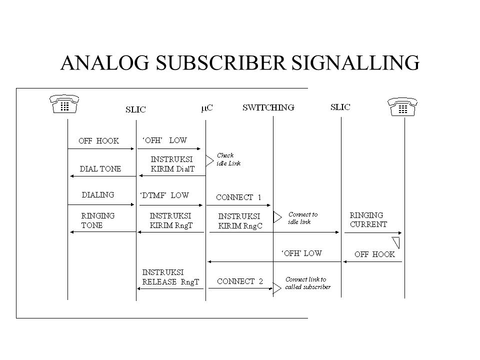 ANALOG SUBSCRIBER SIGNALLING