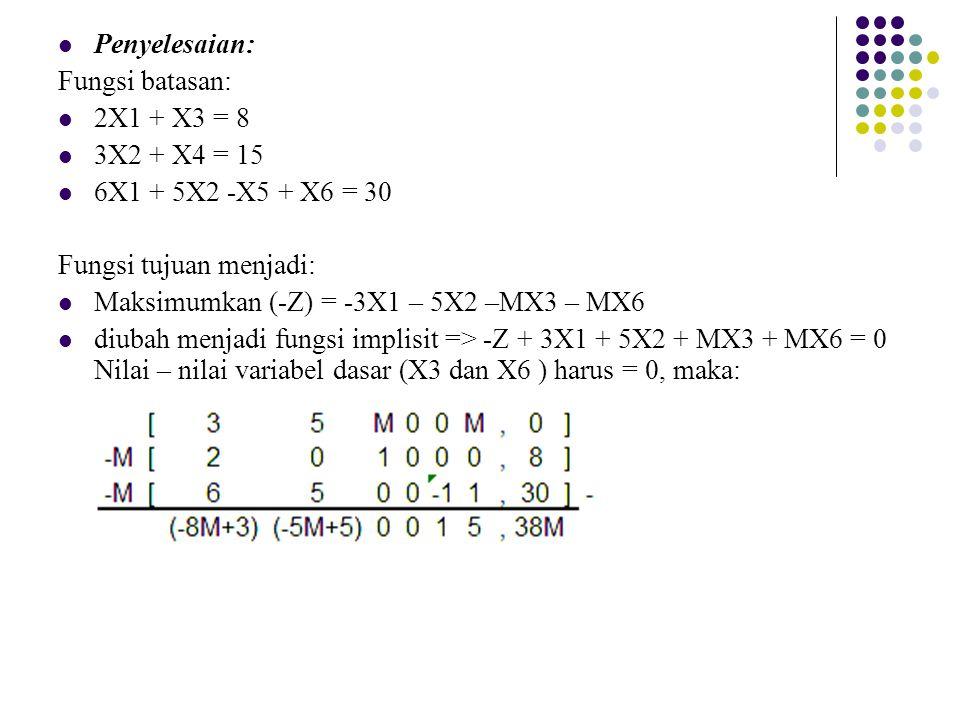 Penyelesaian: Fungsi batasan: 2X1 + X3 = 8. 3X2 + X4 = 15. 6X1 + 5X2 -X5 + X6 = 30. Fungsi tujuan menjadi: