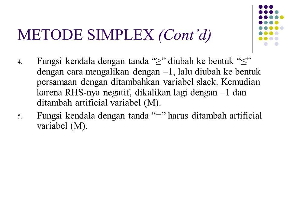 METODE SIMPLEX (Cont'd)