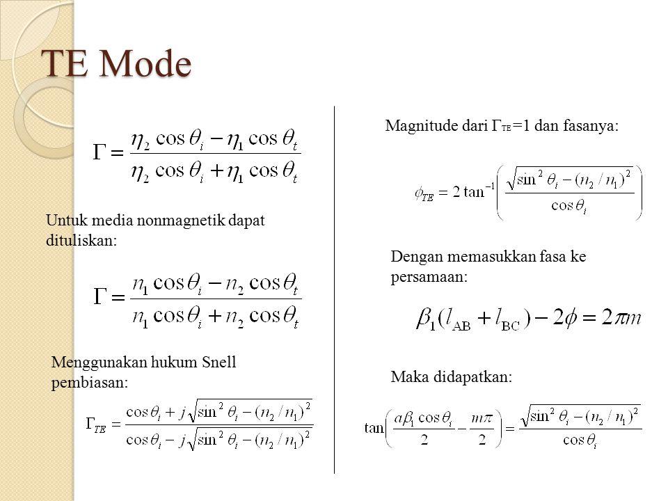 TE Mode Magnitude dari ΓTE =1 dan fasanya: