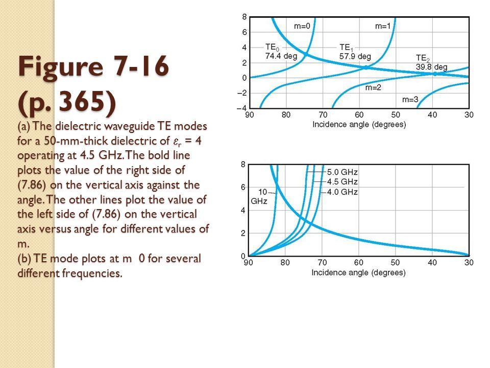 Figure 7-16 (p.