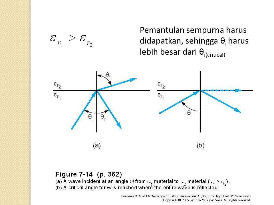 Pemantulan sempurna harus didapatkan, sehingga θi harus lebih besar dari θi(critical)