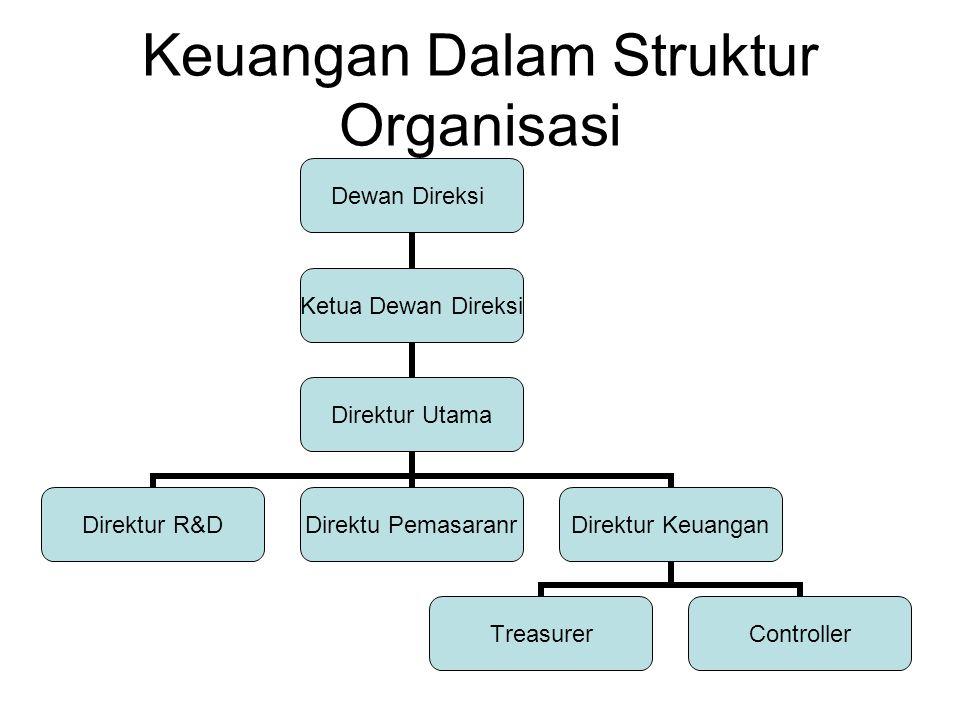 Keuangan Dalam Struktur Organisasi