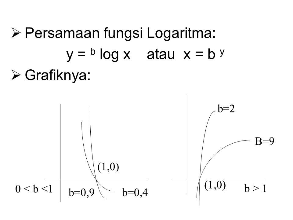 Persamaan fungsi Logaritma: y = b log x atau x = b y Grafiknya: