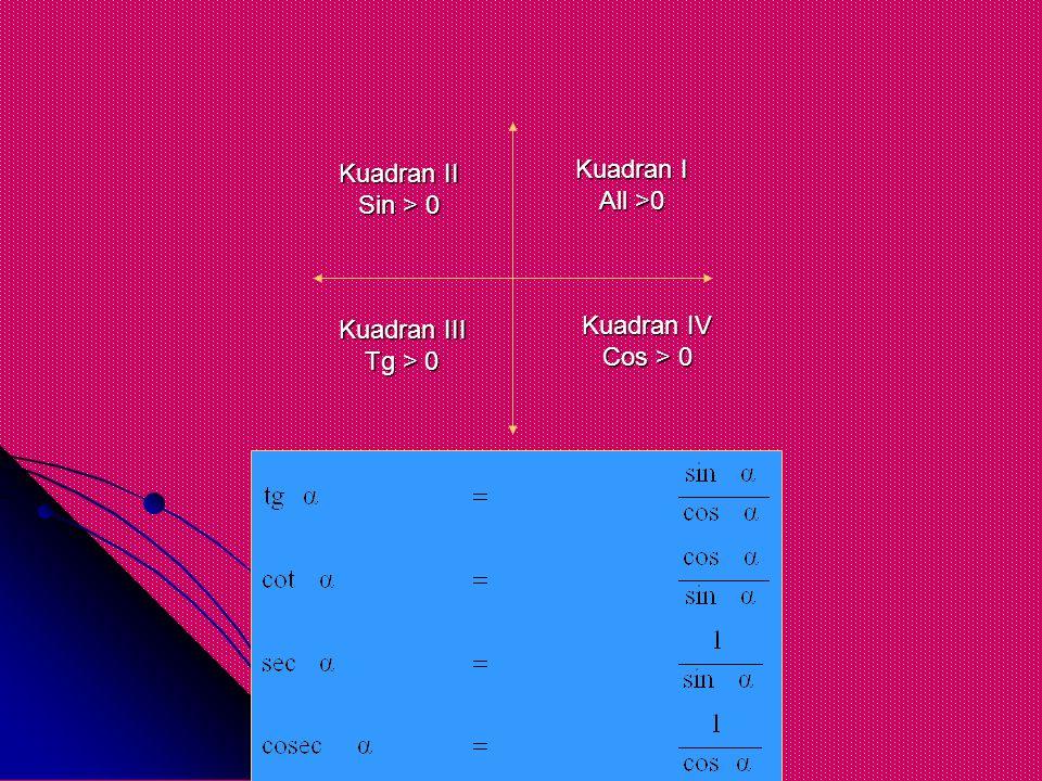 Kuadran II Sin > 0 Kuadran I All >0 Kuadran III Tg > 0 Kuadran IV Cos > 0