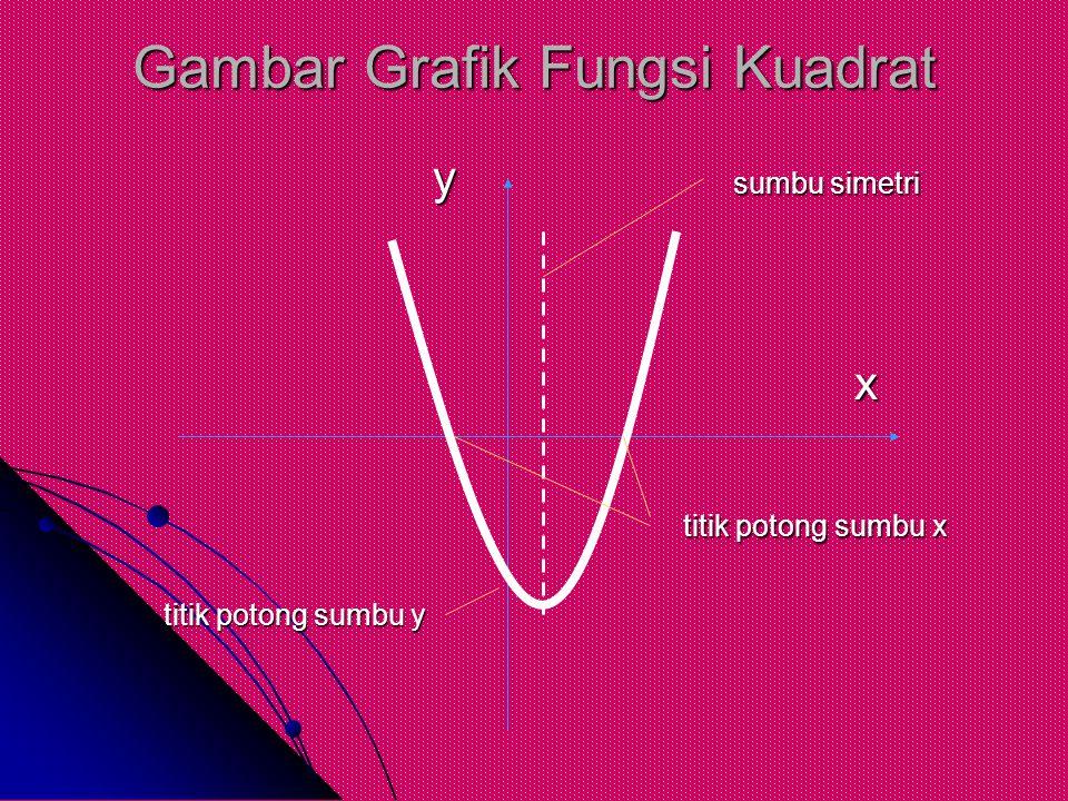 Gambar Grafik Fungsi Kuadrat