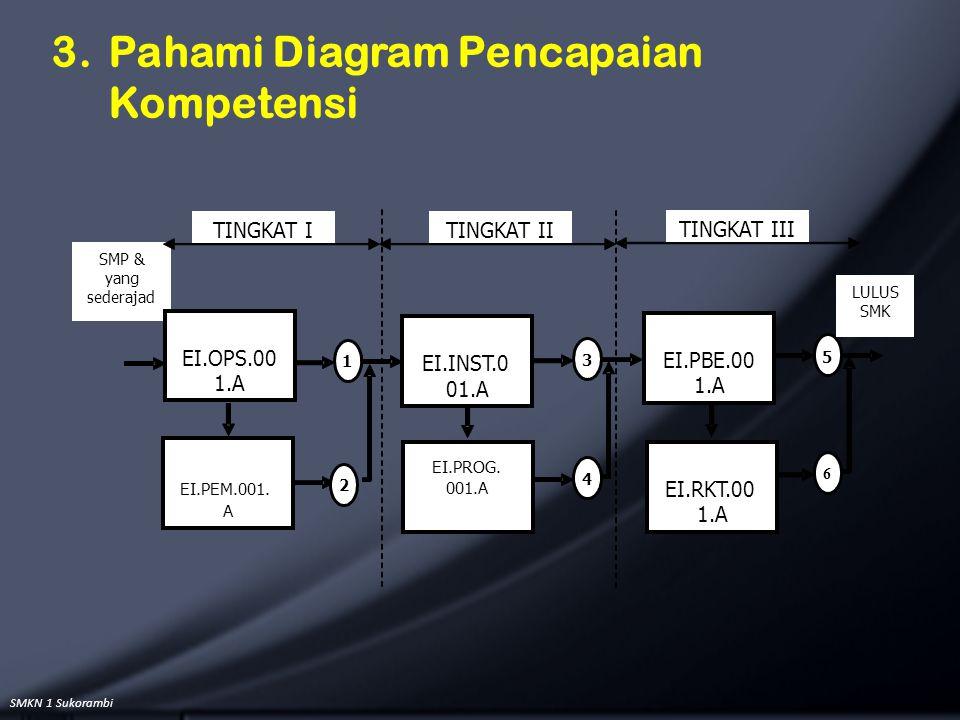 3. Pahami Diagram Pencapaian Kompetensi