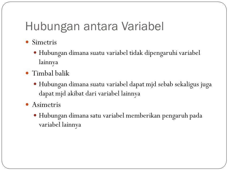 Hubungan antara Variabel