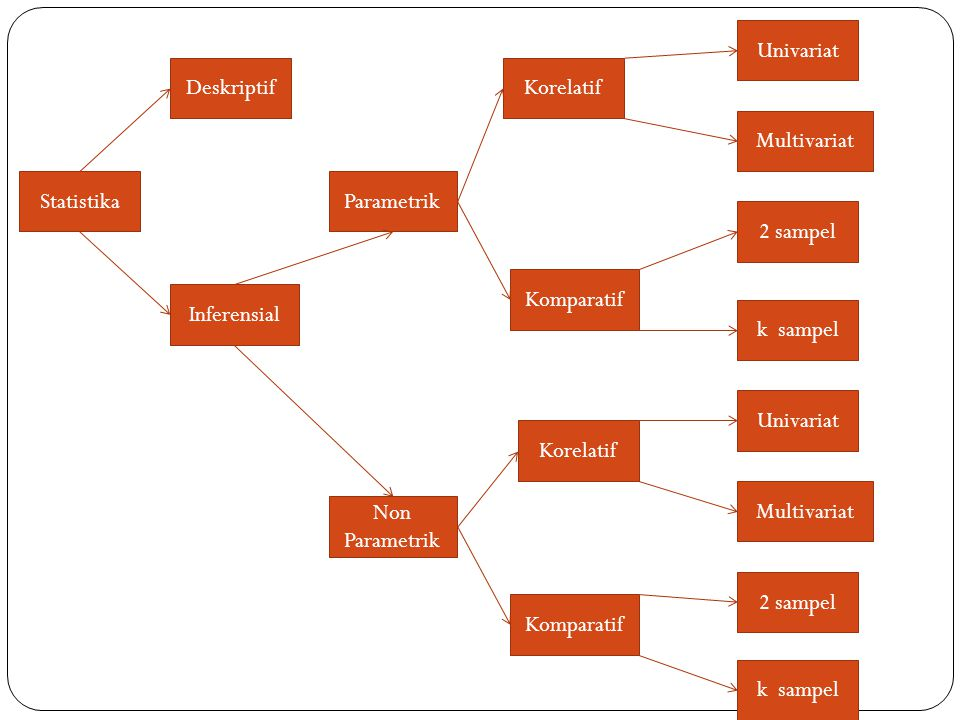 Univariat Deskriptif. Korelatif. Multivariat. Statistika. Parametrik. 2 sampel. Komparatif. Inferensial.
