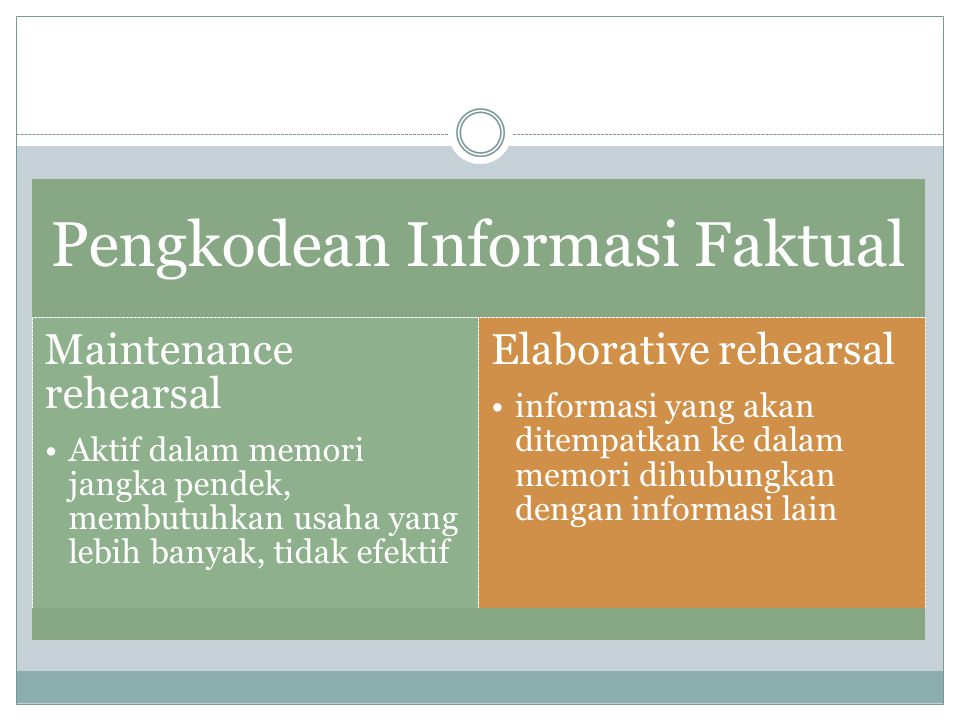 Pengkodean Informasi Faktual