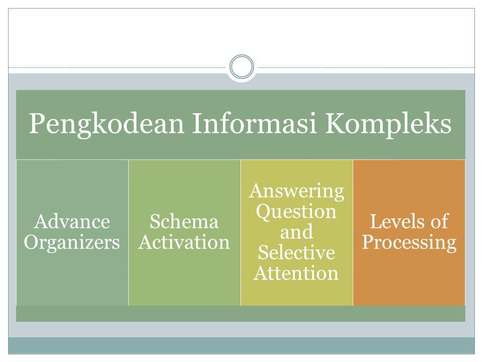 Pengkodean Informasi Kompleks