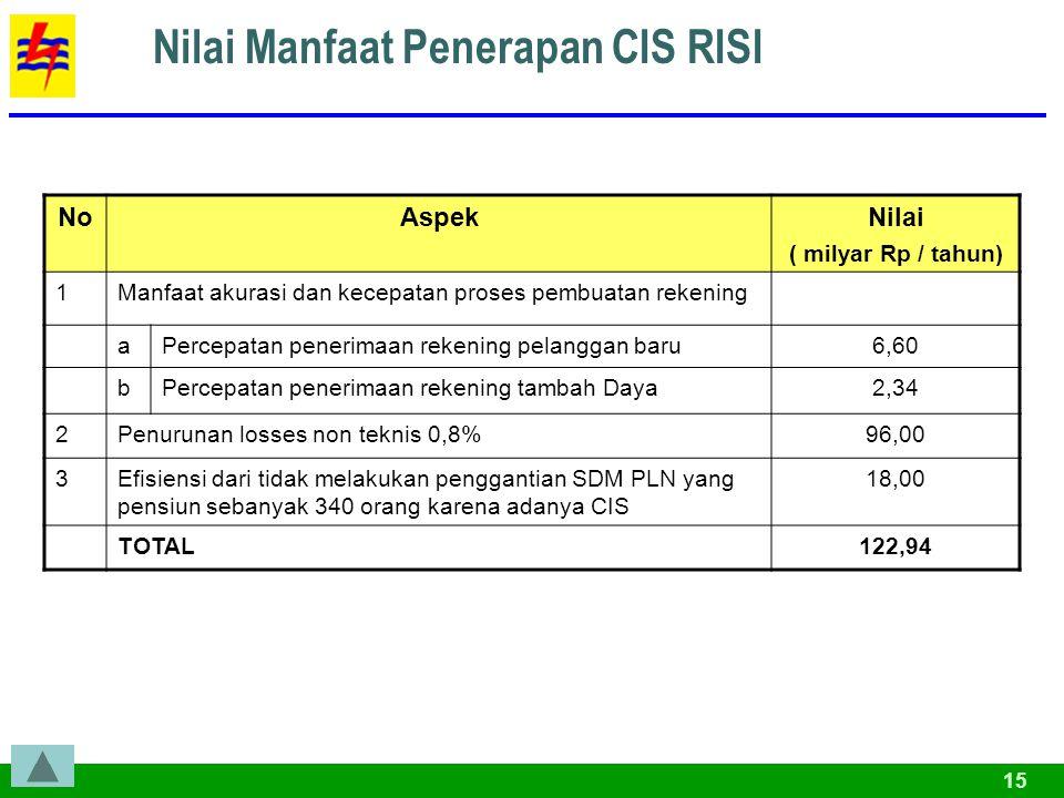 Nilai Manfaat Penerapan CIS RISI