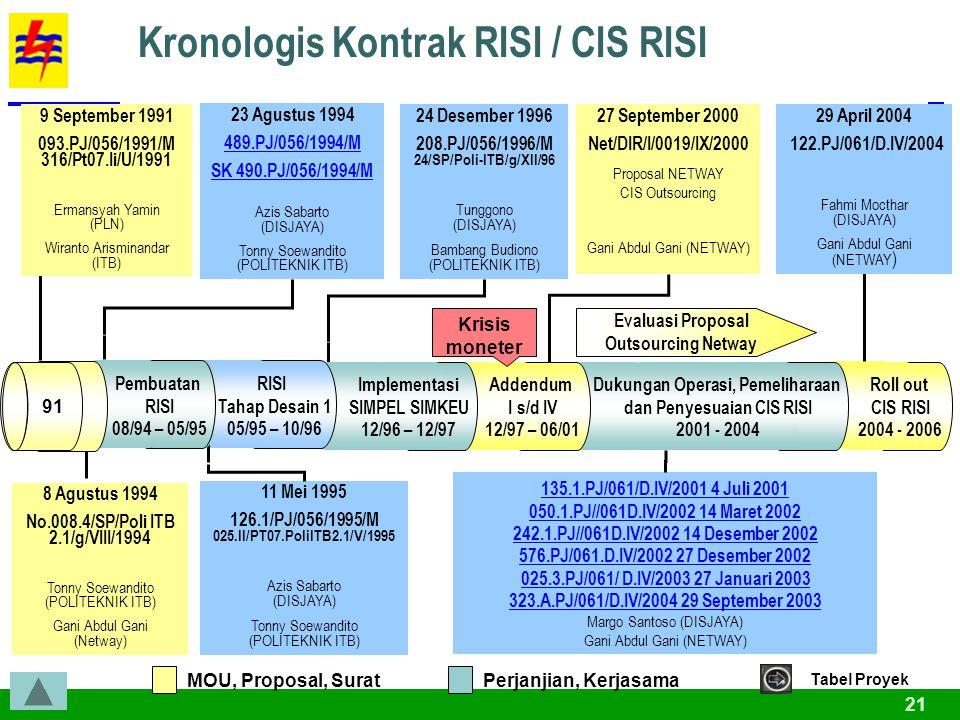 Kronologis Kontrak RISI / CIS RISI