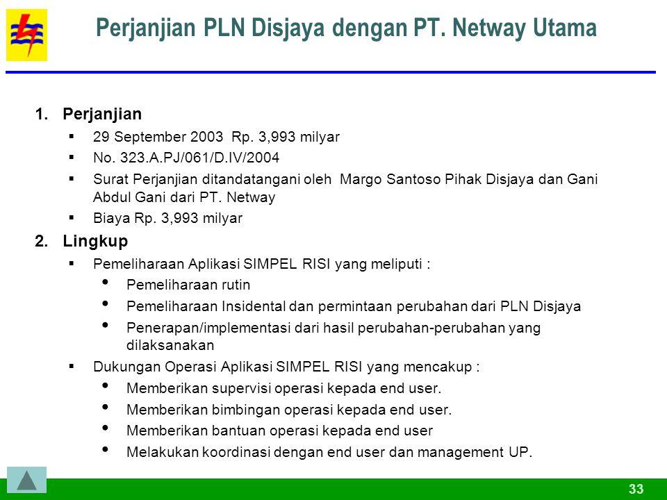 Perjanjian PLN Disjaya dengan PT. Netway Utama