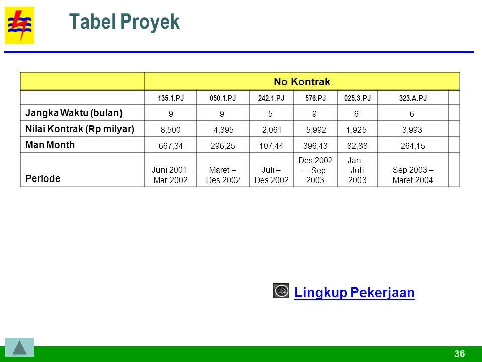 Tabel Proyek Lingkup Pekerjaan No Kontrak Jangka Waktu (bulan)